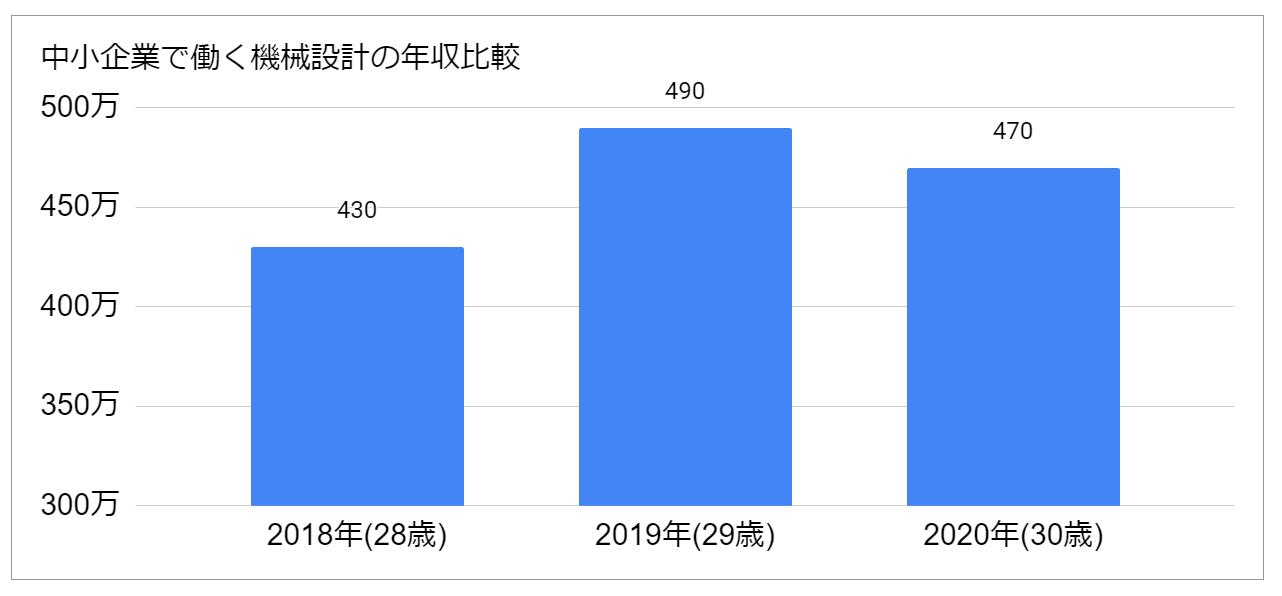 中小企業で働く機械設計者の年収比較