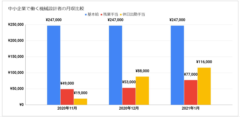 中小企業で働く機械設計者の月収比較