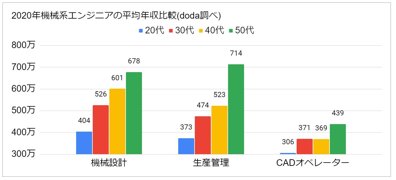 2020年機械系エンジニアの平均年収比較doda調べ