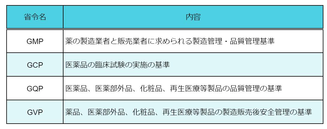 GMP省令とGCP省令とGQP省令とGVP省令の違い