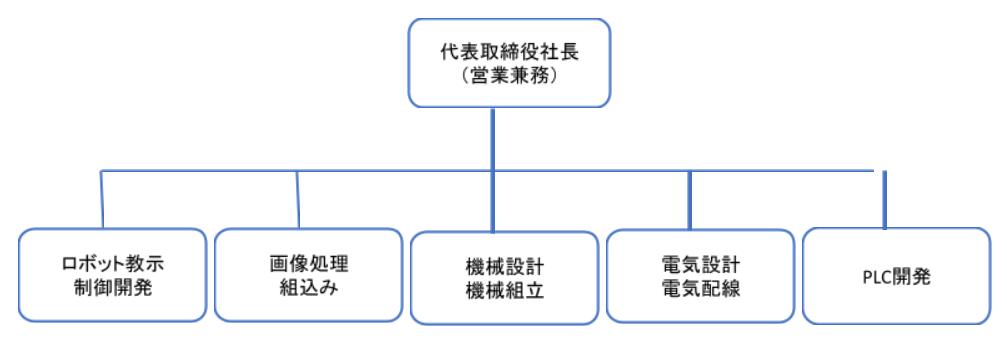 株式会社レイティストシステム_チーム編成