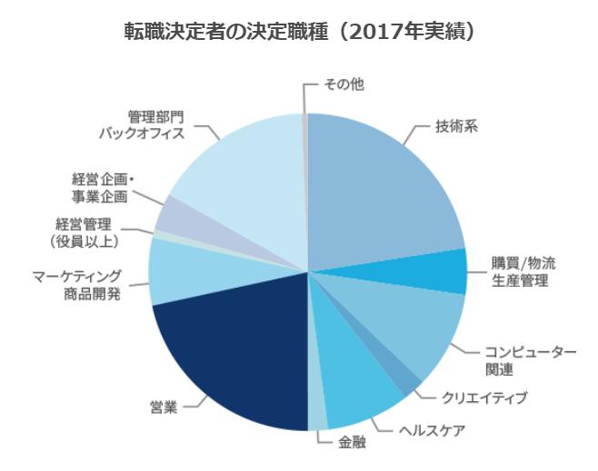 jac 転職者の職種割合