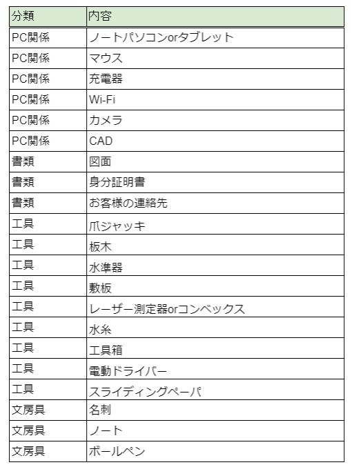 機械据付時の持ち物リスト【機械設計者の出張】_